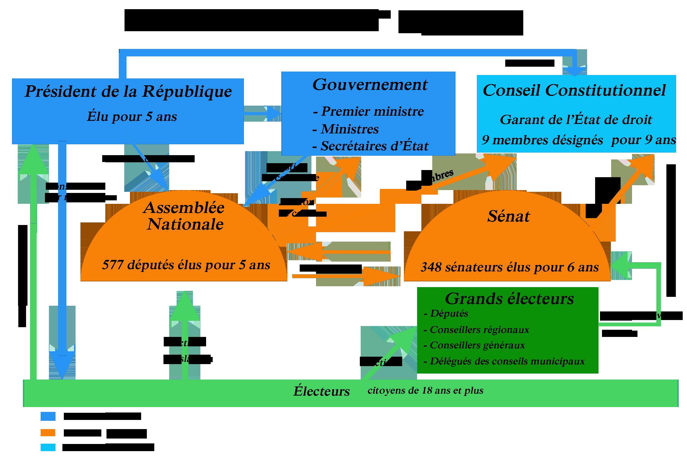 Célèbre Les institutions de la 5ème république définition et schéma QJ95