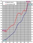 Dette publique France 1978 20102 Économie politique et finances en France, Europe et monde