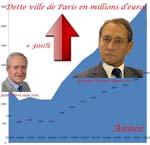 explosion de le dette de la ville de paris small1 Économie politique et finances en France, Europe et monde