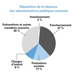 Source : performance-publique.budget.gouv.fr