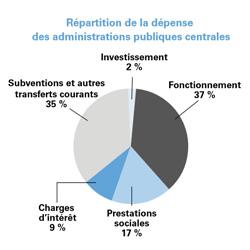 Source : performance-publique.budget.gouv.fr