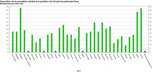 Exposition de la population urbaine à la pollution de l'air par les particules fines graphique