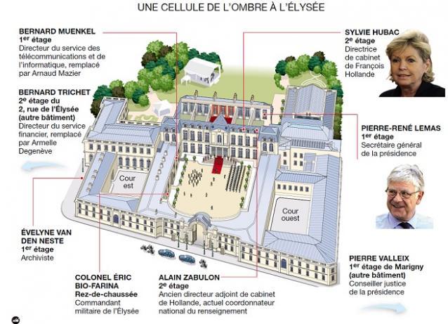 enquete illegale de l'Elysee sur Nicolas Sarkozy
