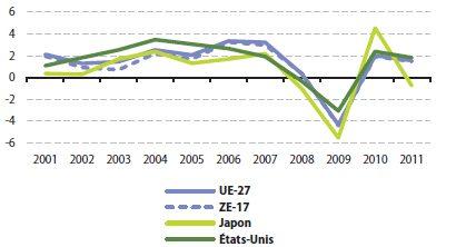 Croissance_du_PIB_reel_2001–11