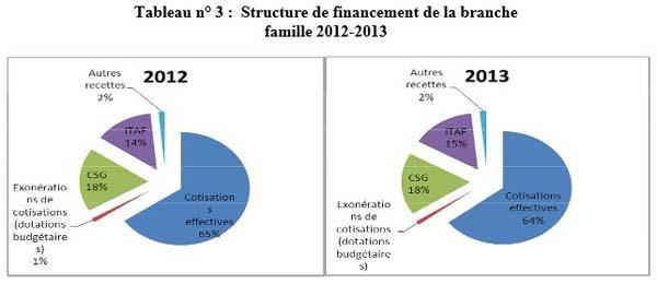 Structure de financement de la branche famille de la securite sociale 2012-2013