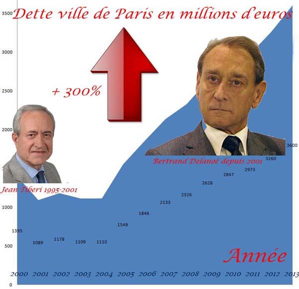 explosion-de-le-dette-de-la-ville-de-paris