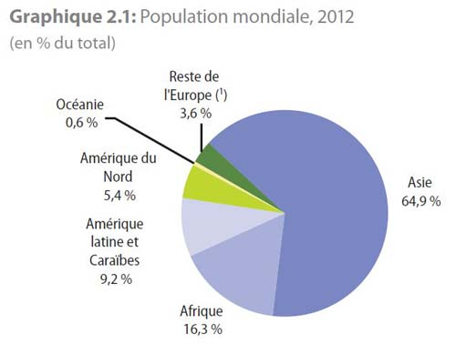 Population mondiale proportions Population mondiale 2014 2050 Chine Russie Inde France Belgique Allemagne et Union européenne