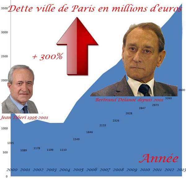 Paris endetté Delanoë hausse de la dette
