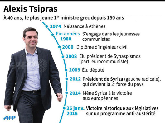alexis tsipras l'anti-austérité