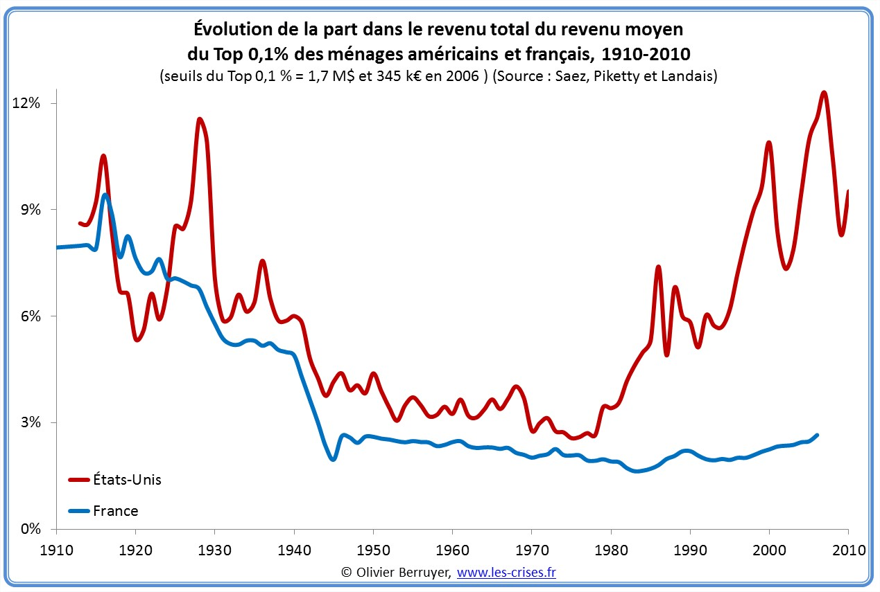 inégalités : évolution de la part du Top 0,1 % en France